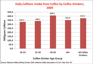 Daily Cafeine Intake Doffee Drinkers 2009